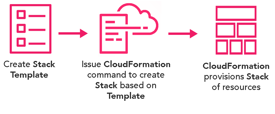 Create template - Call CloudFormation - Stack is Created