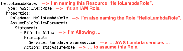 I'm naming this Resource 'HelloLambdaRole'. It's an IAM Role. I'm also naming the Role 'HelloLambdaRole'. I'm Allowing ... AWS Lambda services ... to assume this Role