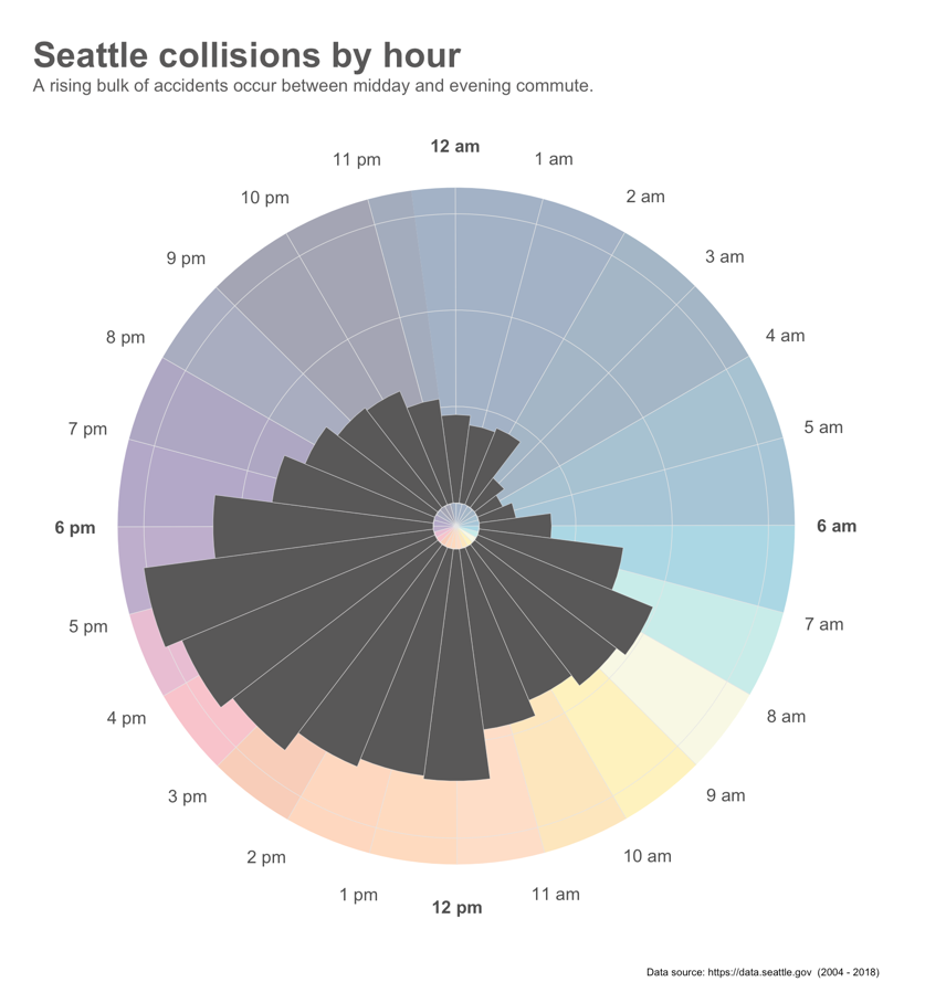 Seattle collisions by hour radial graph with color background