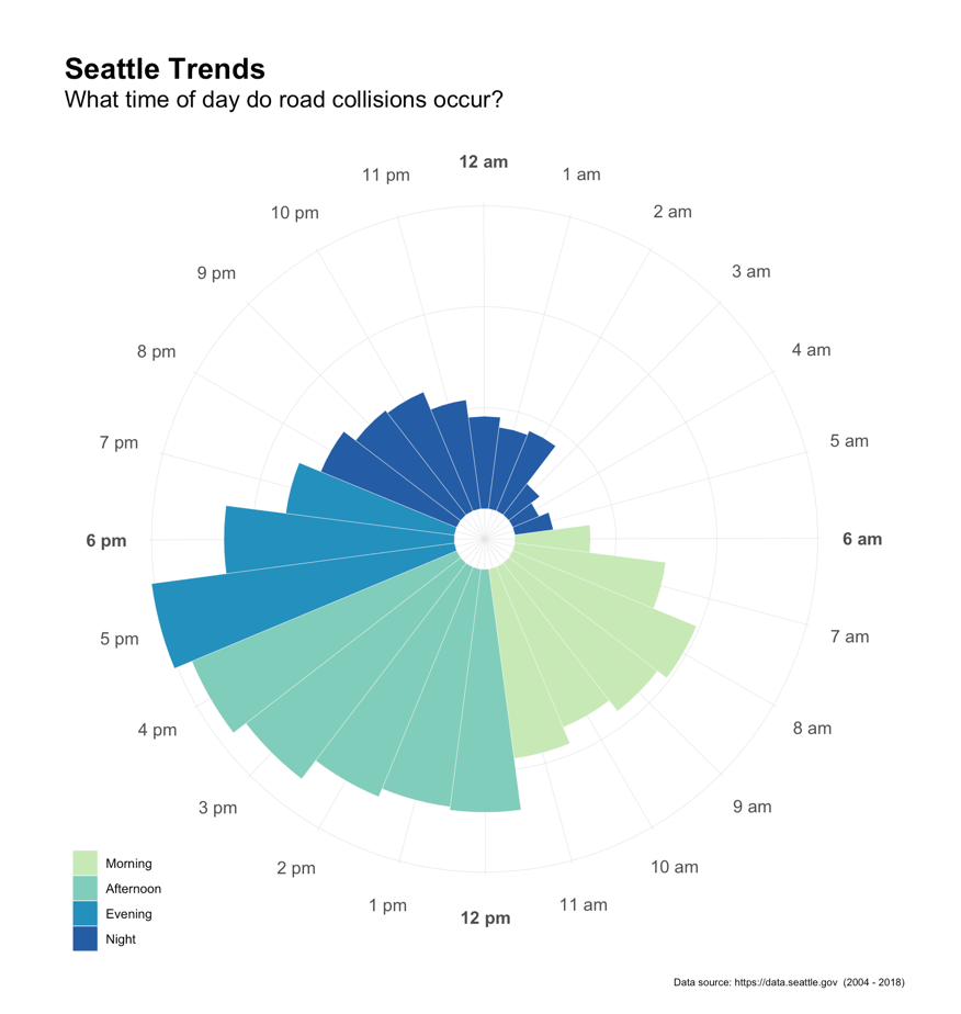 Seattle collisions by hour radial graph with color bars
