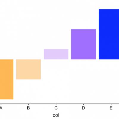 gradient bar graph example