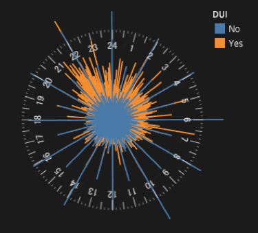 Radial graph displaying Seattle DUI collisions by hour