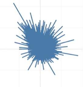 Radial graph displaying DUI collisions in Seattle by minute