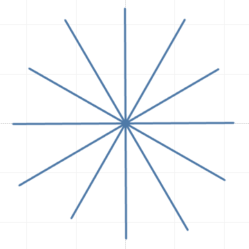 Radial graph displaying DUI collisions in Seattle by hour