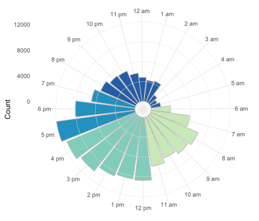 radial graph seattle collisions